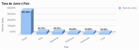 Comparação taxa de juros bancários
