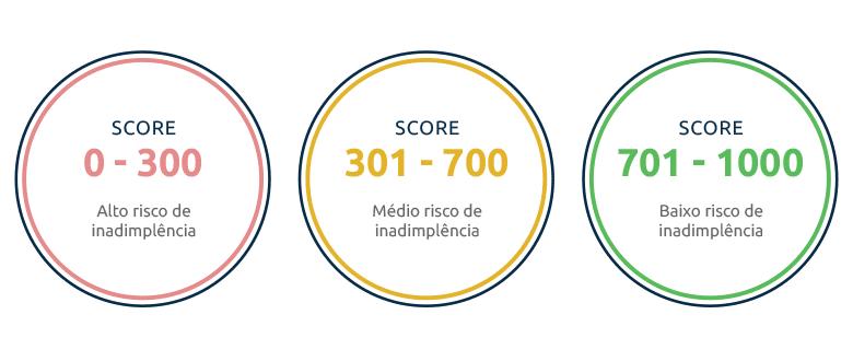 Pontuação Score do CPF