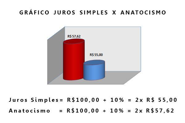 Cálculo anatocismo - Juros sobre juros